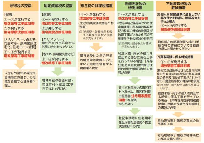 申告に必要となる各種証明書の手続き例